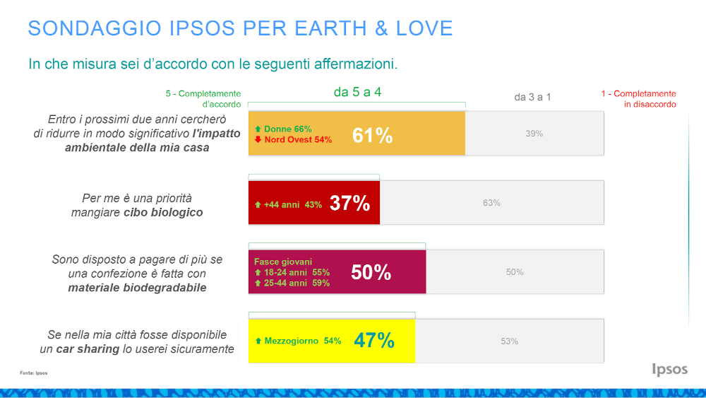 ipsos sondaggio earth&love