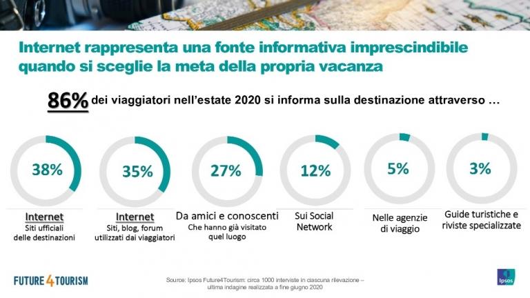 Ricerca Ipsos sul turismo nel 2020